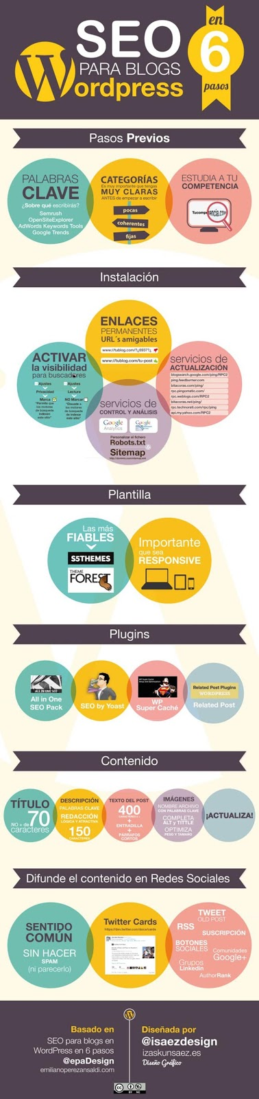 seo-wordpress-infografia